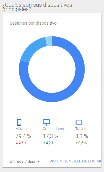 ejemplo de tráfico en Google Analytics