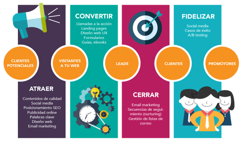 Fases de una estrategia de inbound marketing